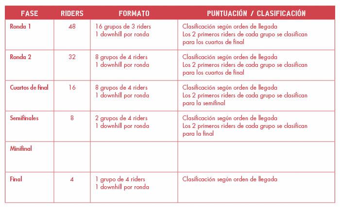 Formato Competición Longboard Cross